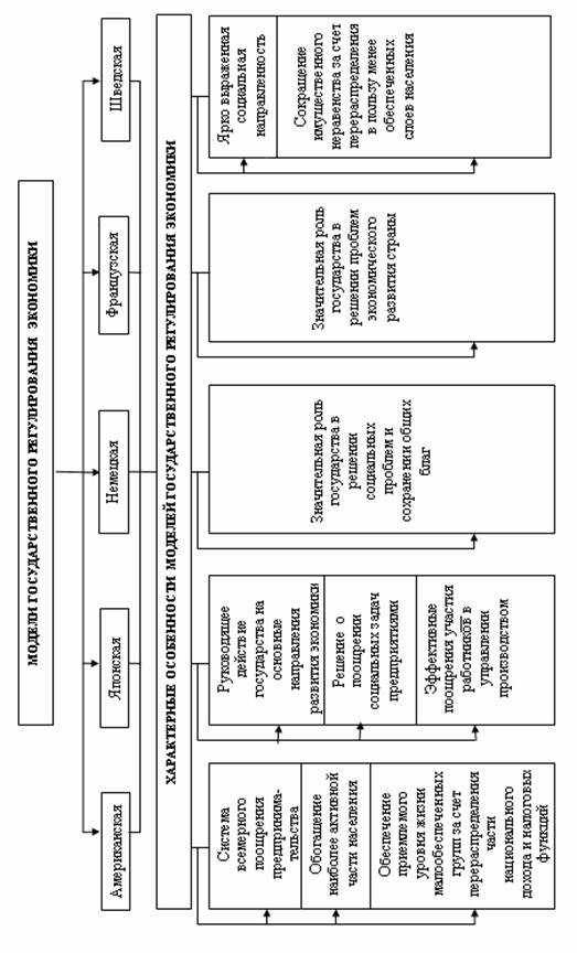 Закачать Национальные модели экономических систем курсовая Национальные модели экономических систем курсовая в деталях