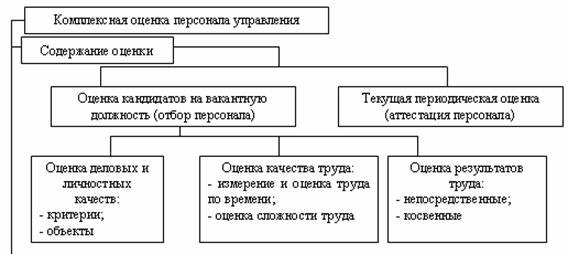 Схема содержания, методы и