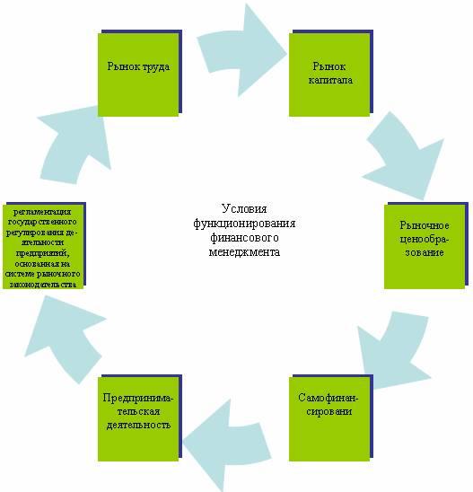 Развитие финансового менеджмента