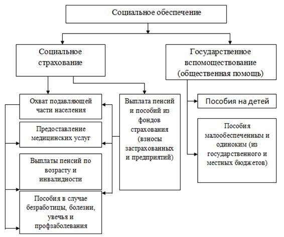 Системы социального обеспечения схема